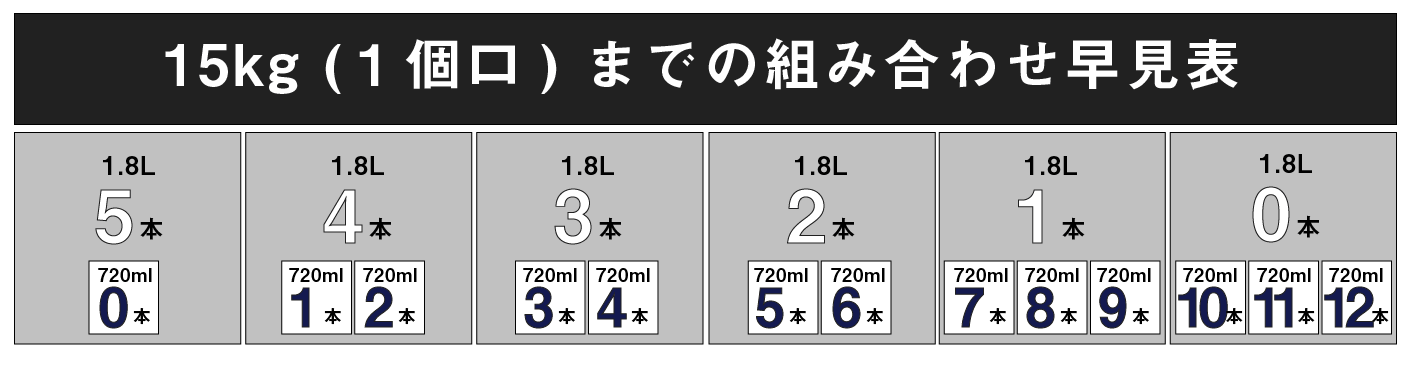 15kgまでの重量表
