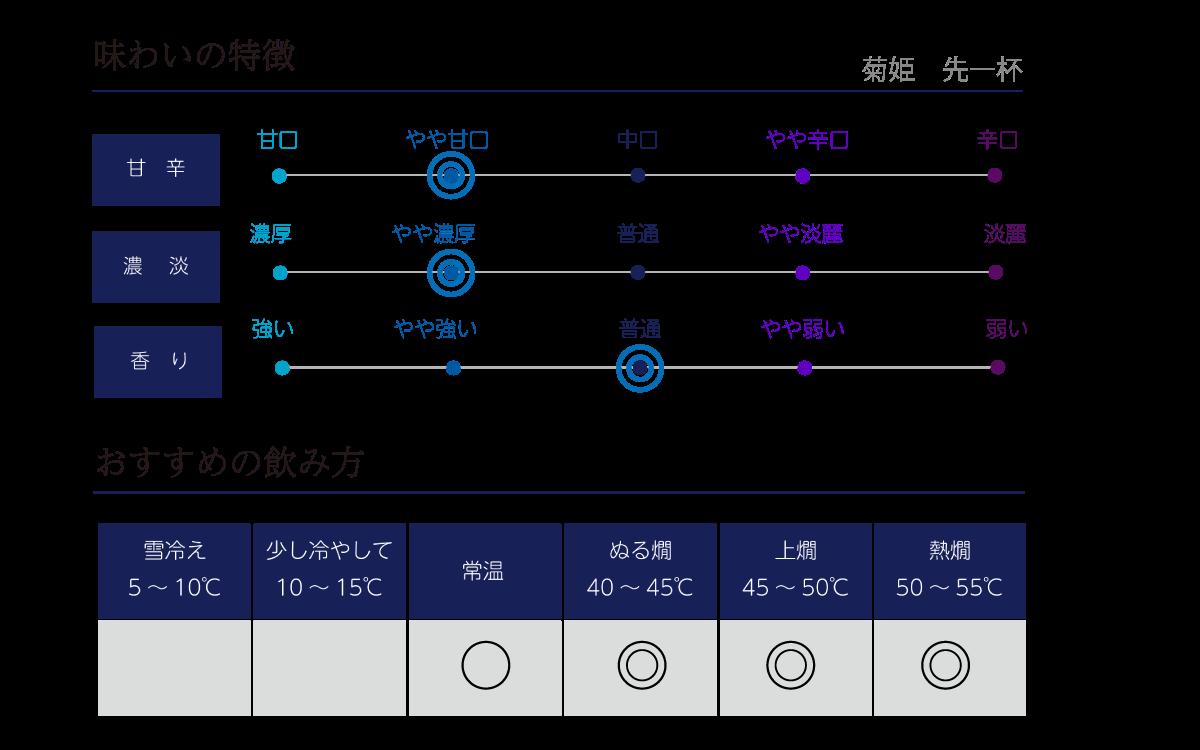 菊姫 先一杯の味わい表