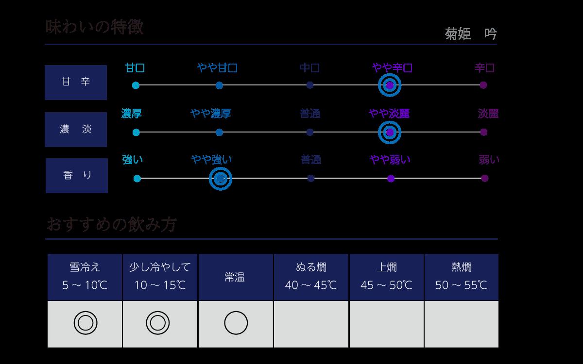 菊姫 吟の味わい表