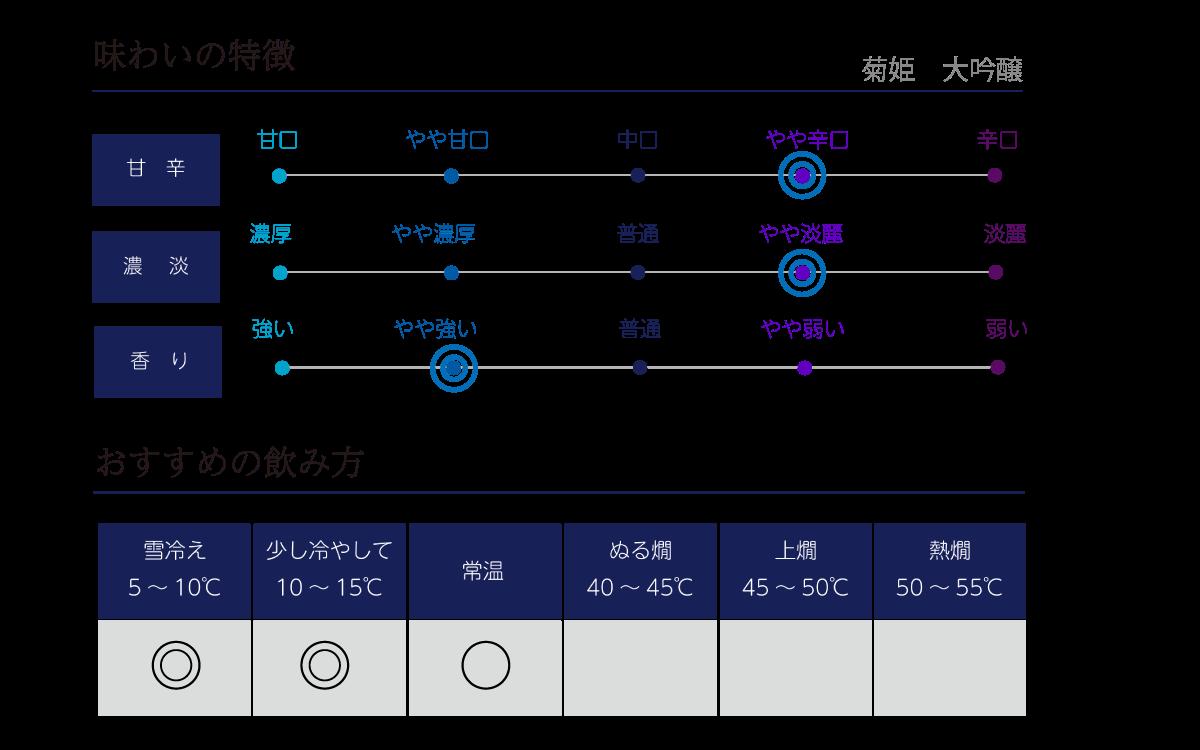 菊姫 大吟醸の味わい表