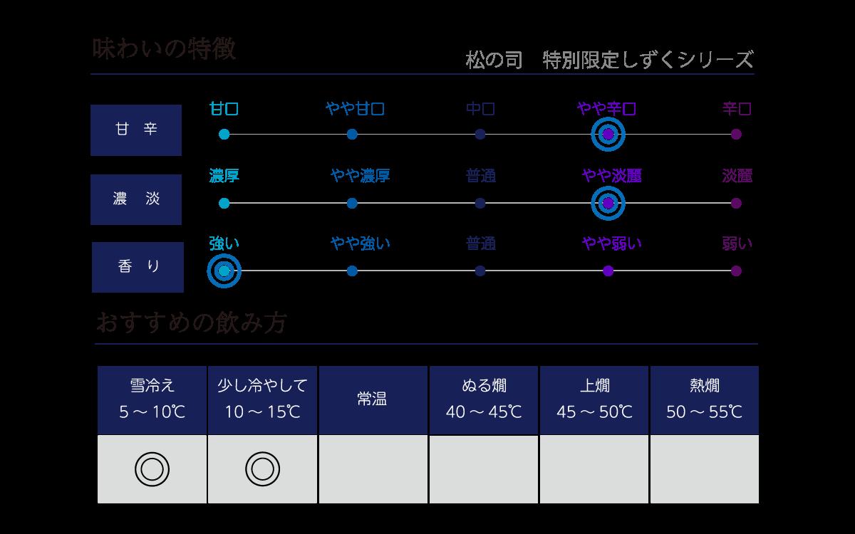 松の司 特別限定 しずくシリーズの味わい表