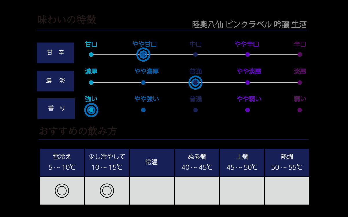 陸奥八仙 ピンクラベル 吟醸の味わい表