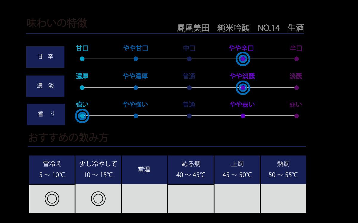 鳳凰美田 純米吟醸 NO.14 生酒の味わい表