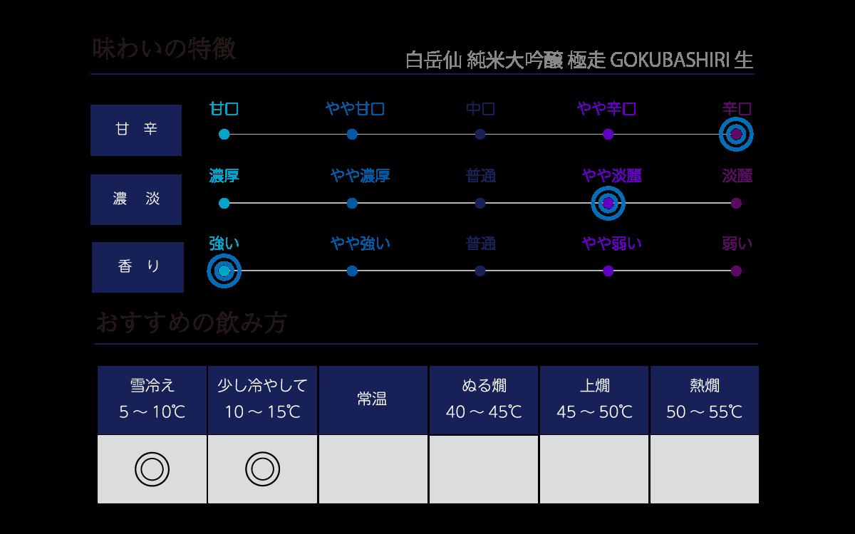 白岳仙 純米大吟醸 極走 GOKUBASHIRI 生原酒の味わい表