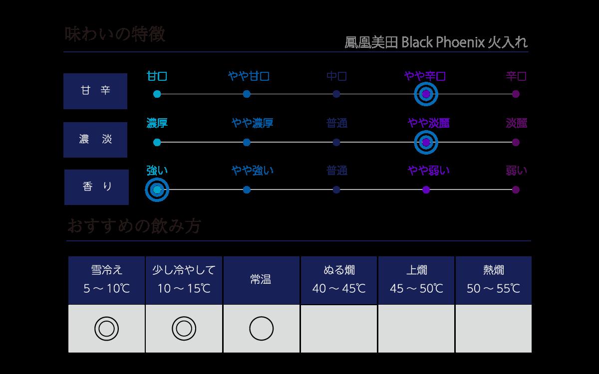 鳳凰美田 Black Phoenix 火入れの味わい表