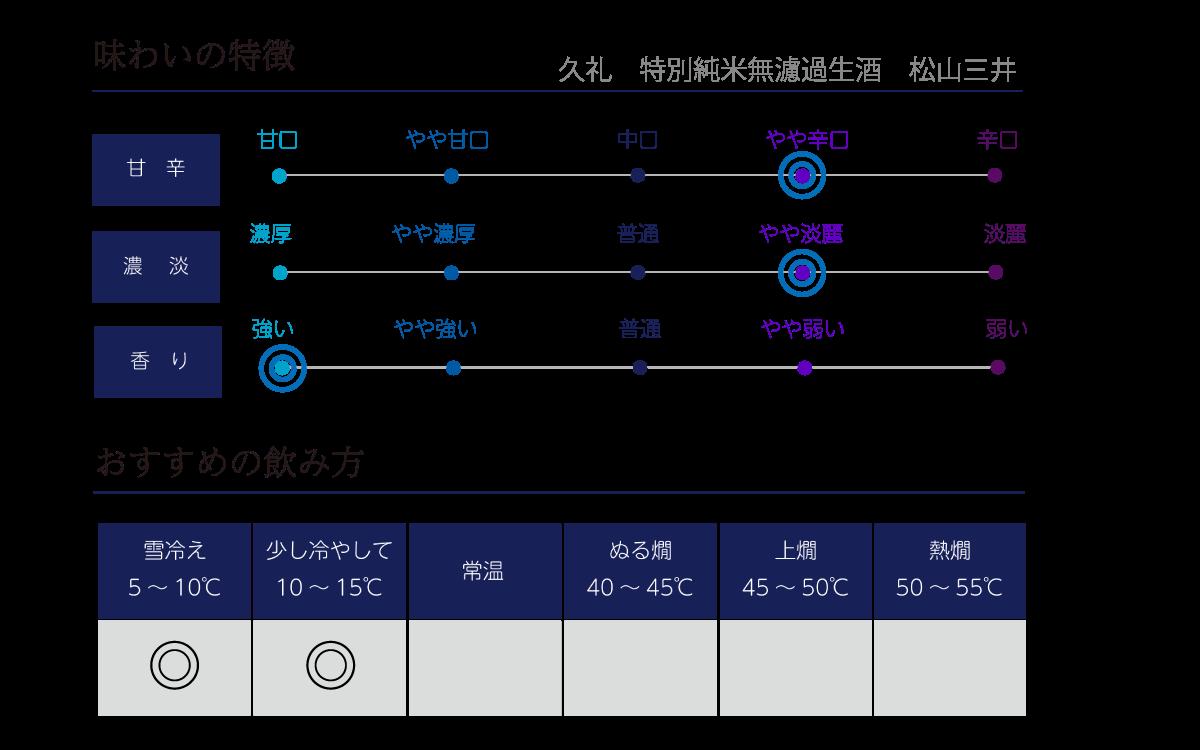 久礼 特別純米無濾過生酒 松山三井の味わい表