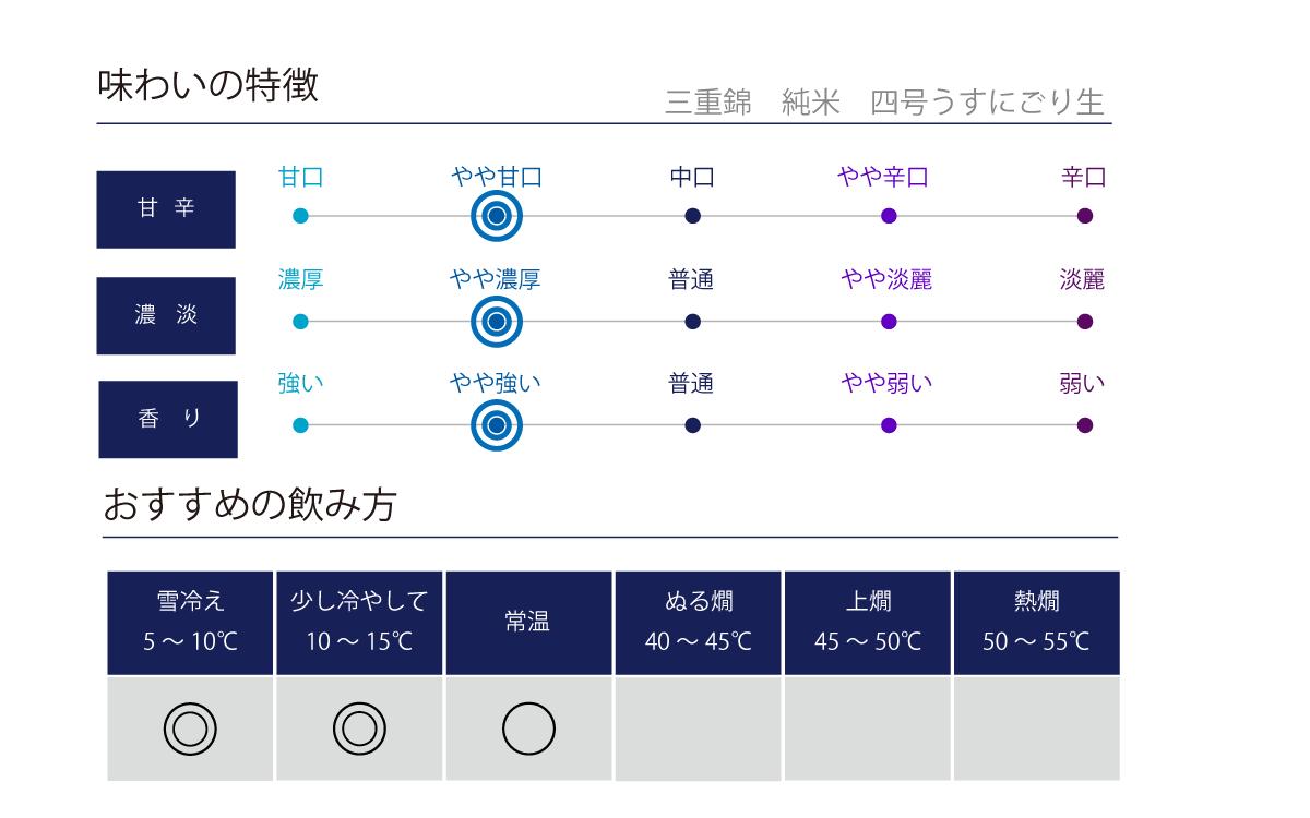 三重錦 純米 四号うすにごり生の味わい表