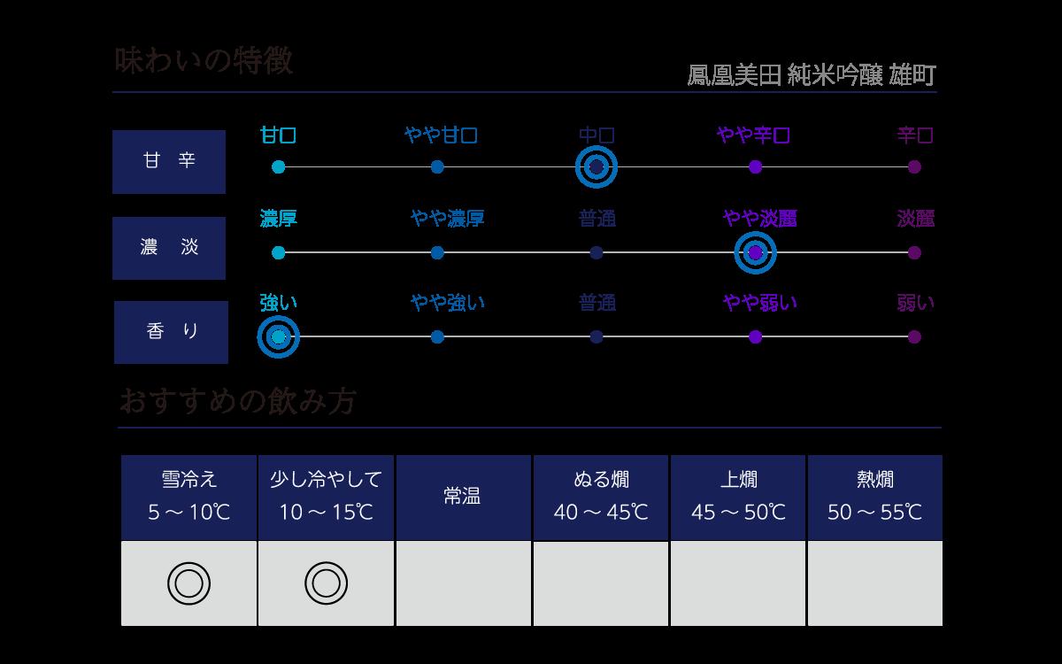 鳳凰美田 純米吟醸 雄町の味わい表