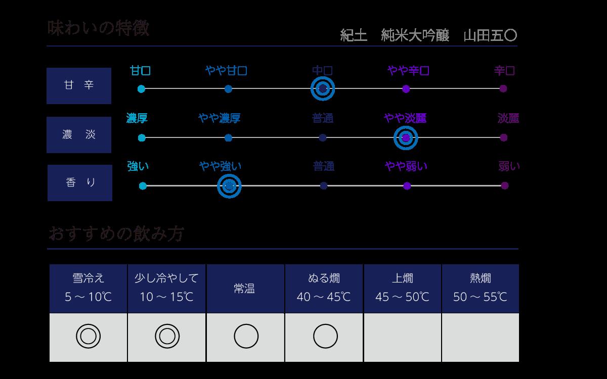 紀土 純米大吟醸 山田五〇の味わい表