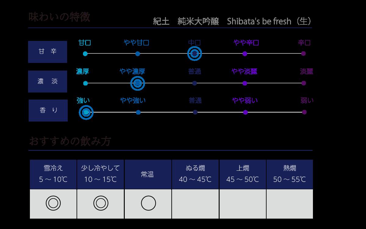 紀土 純米大吟醸 Shibata's be freshの味わい表