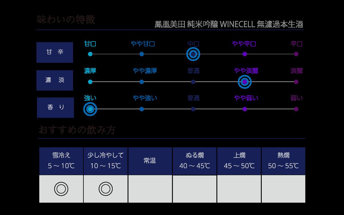 鳳凰美田 純米吟醸 WINECELL 無濾過本生酒の味わい表