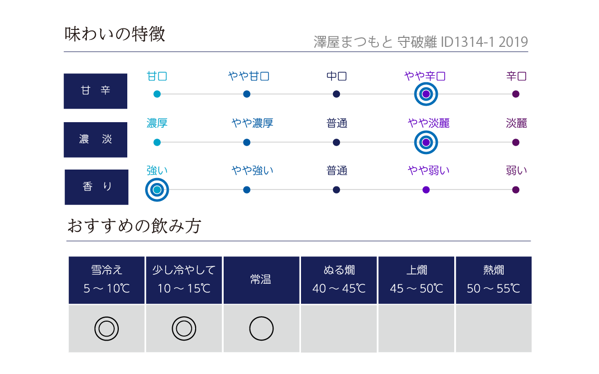 澤屋まつもと 守破離 ID1314-1 2019の味わい表
