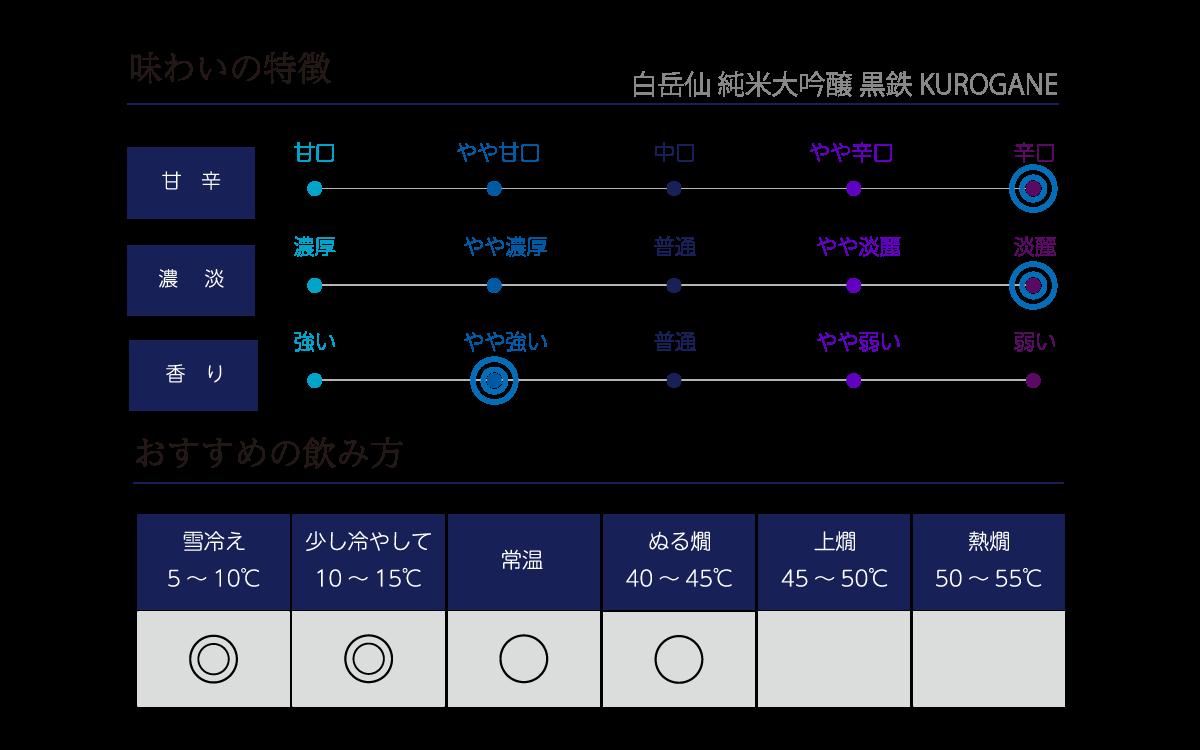 白岳仙 黒鉄 KUROGANEの味わい表