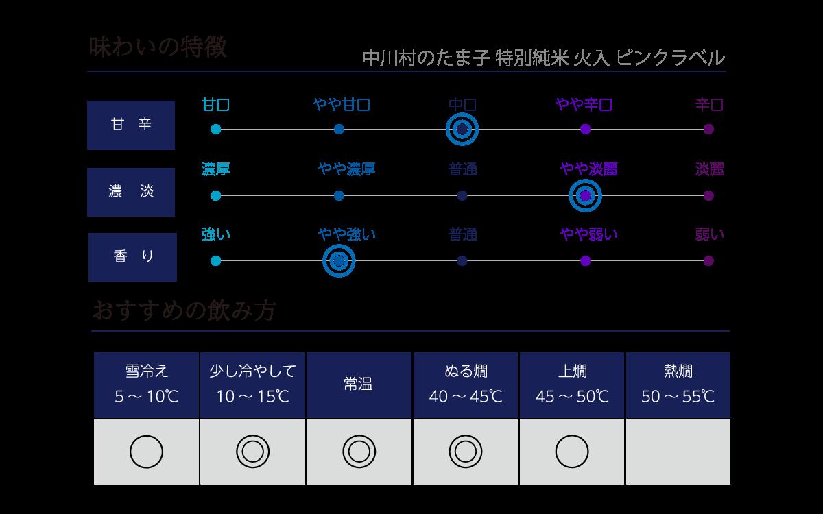 今錦 特別純米酒 中川村のたま子の味わい表