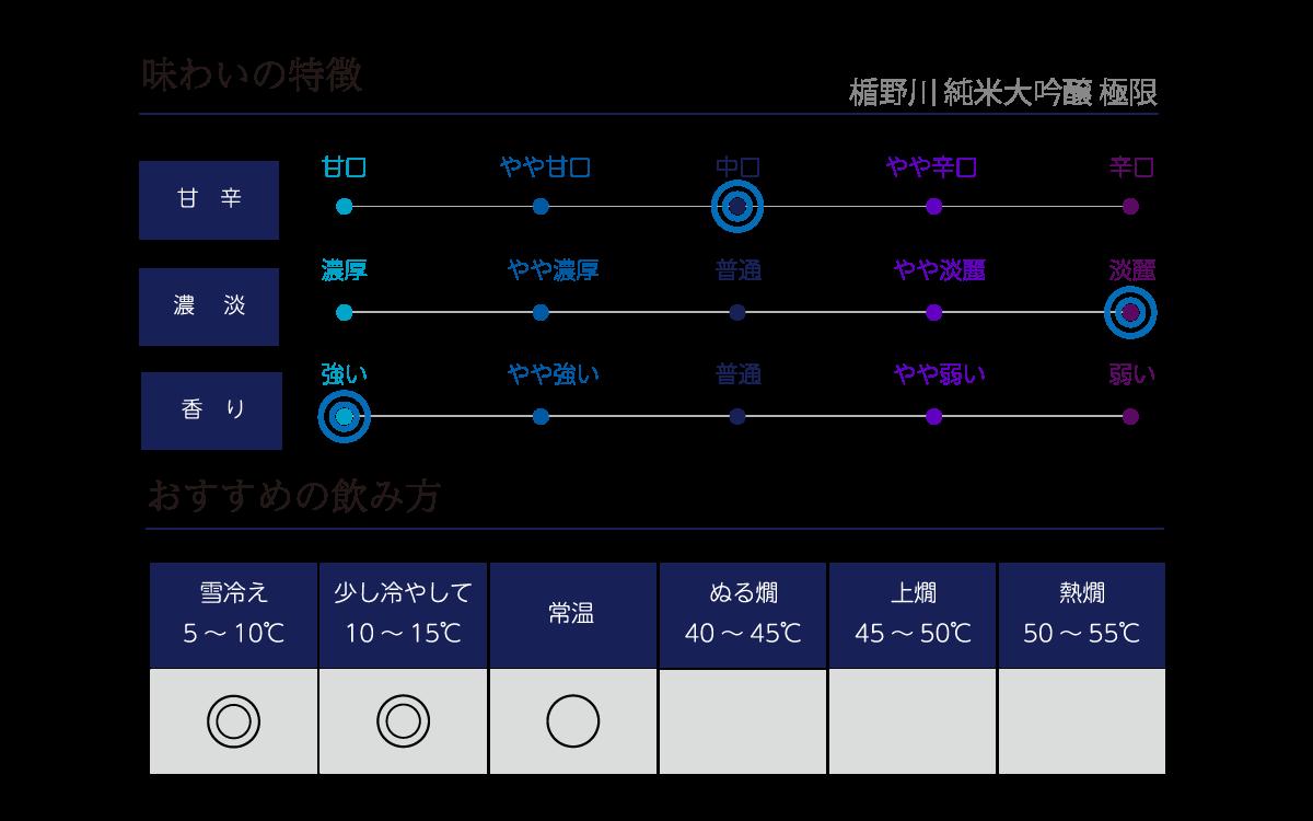 楯野川 純米大吟醸 極限の味わい表