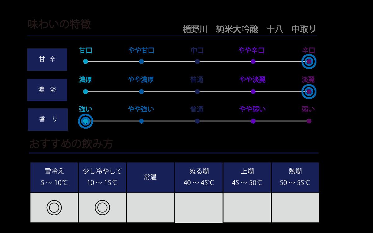 楯野川 純米大吟醸 十八 中取りの味わい表