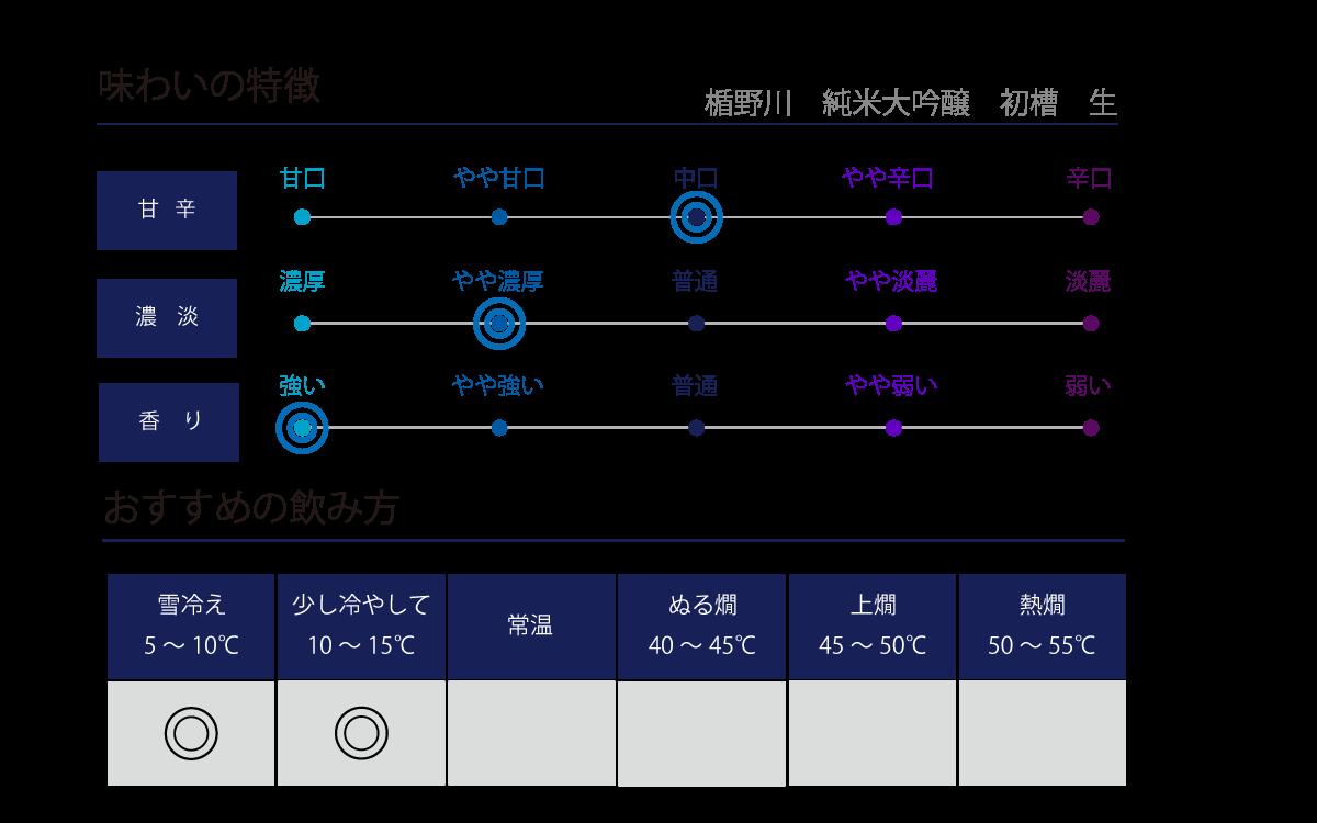 楯野川 純米大吟醸 初槽 生の味わい表