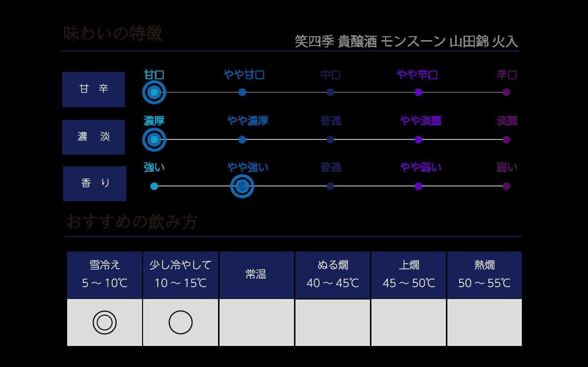 笑四季 貴醸酒 モンスーン 山田錦 火入の味わい表