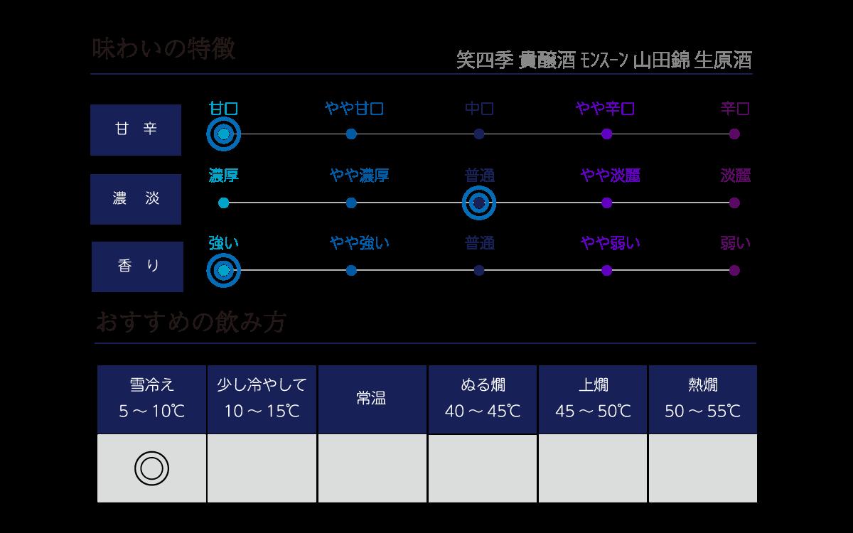 笑四季 貴醸酒 モンスーン 山田錦 生酒の味わい表