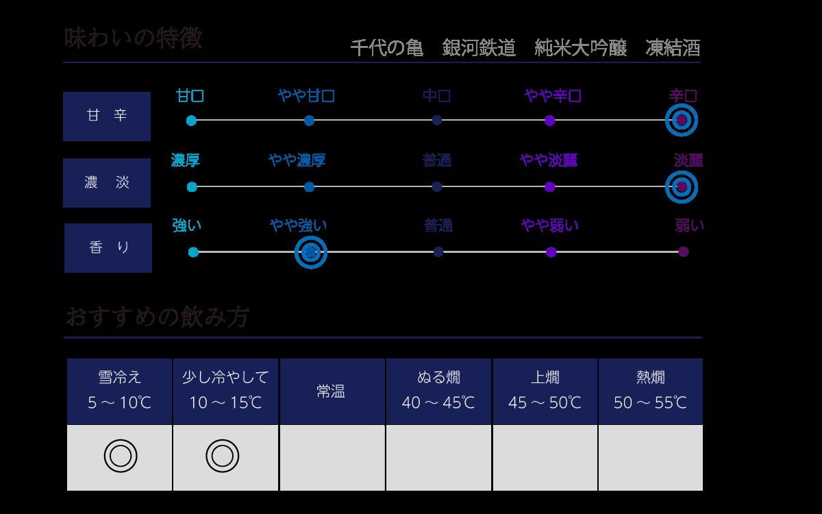 千代の亀 銀河鉄道の味わい表