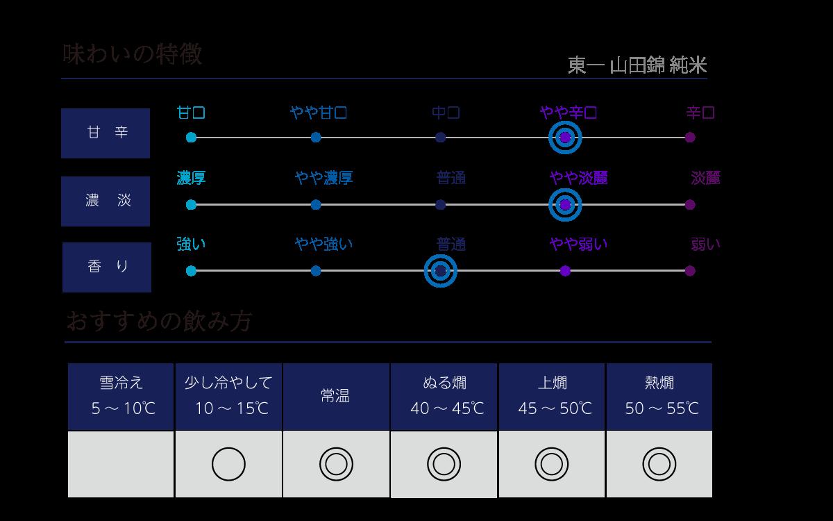 東一 純米 山田錦の味わい表