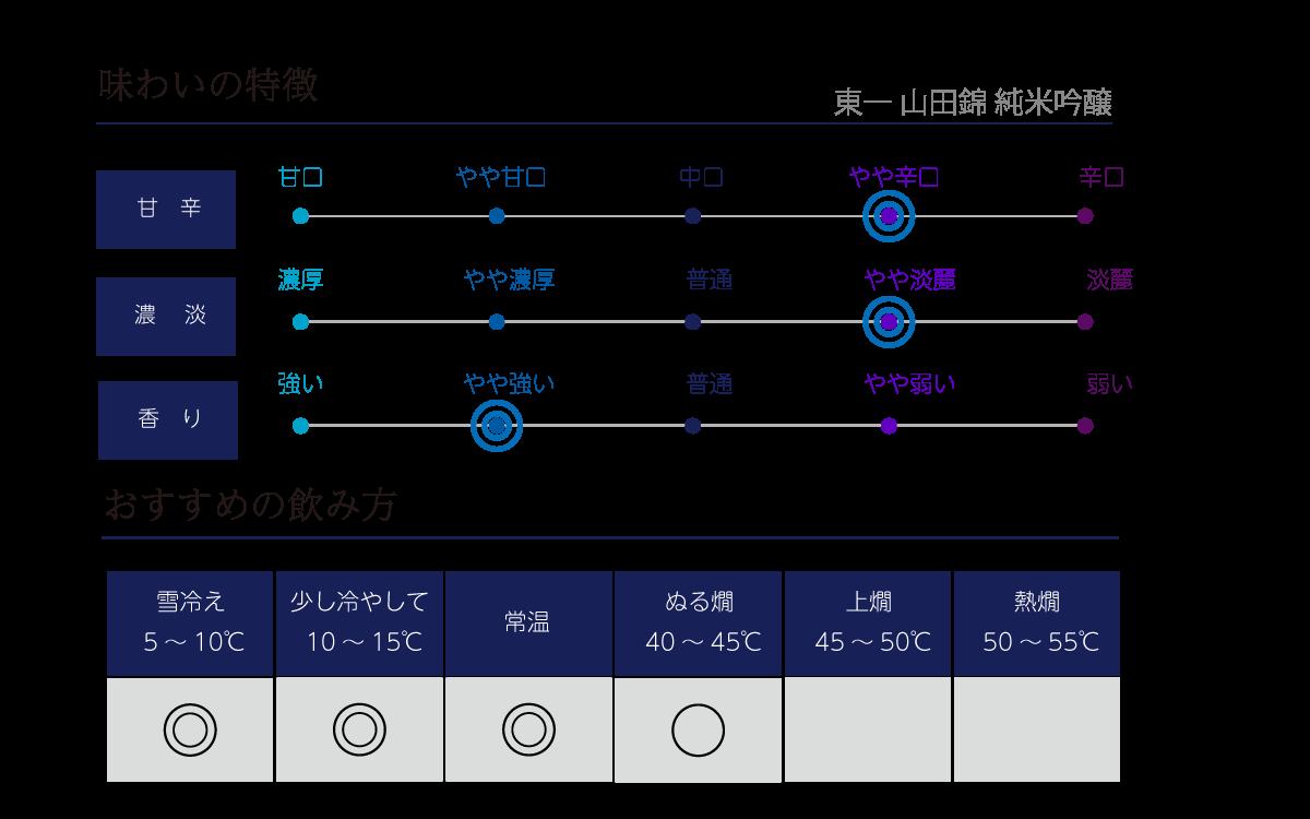 東一 山田錦 純米吟醸 味わい表