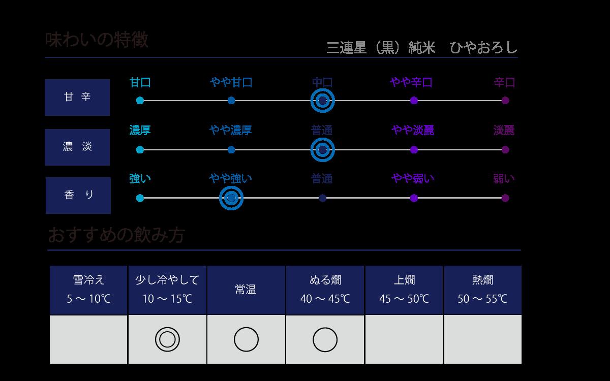 三連星(黒)純米 ひやおろしの味わい表