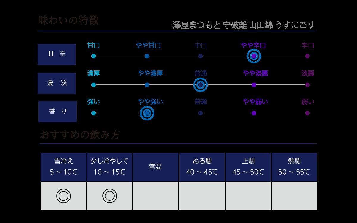澤屋まつもと守破離 岡本村山田錦 生酒の味わい表