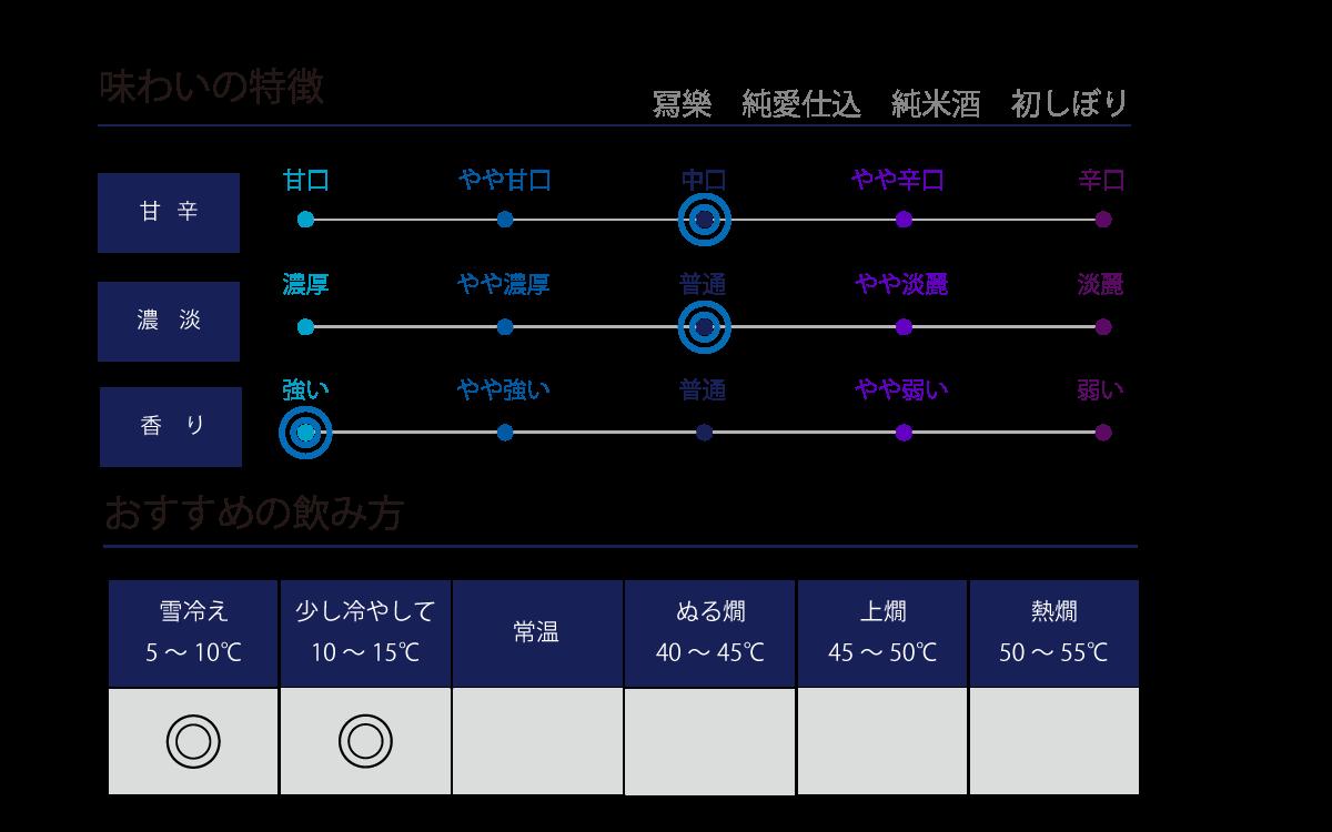 寫樂 純米 初しぼり 生酒の味わい表