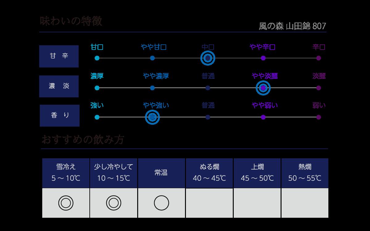風の森 山田錦 807の味わい表