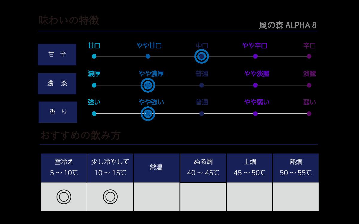 風の森 ALPHA 8の味わい表