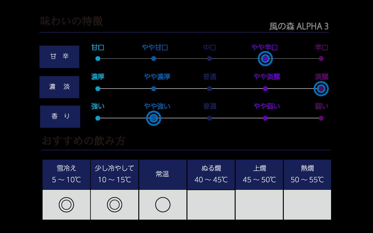 風の森 ALPHA 3の味わい表