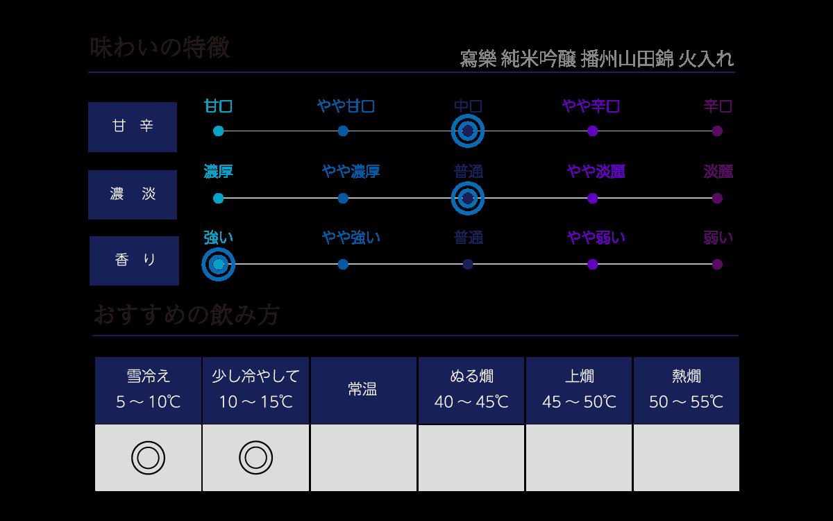 寫樂 純米吟醸 播州山田錦 火入れ味わい表