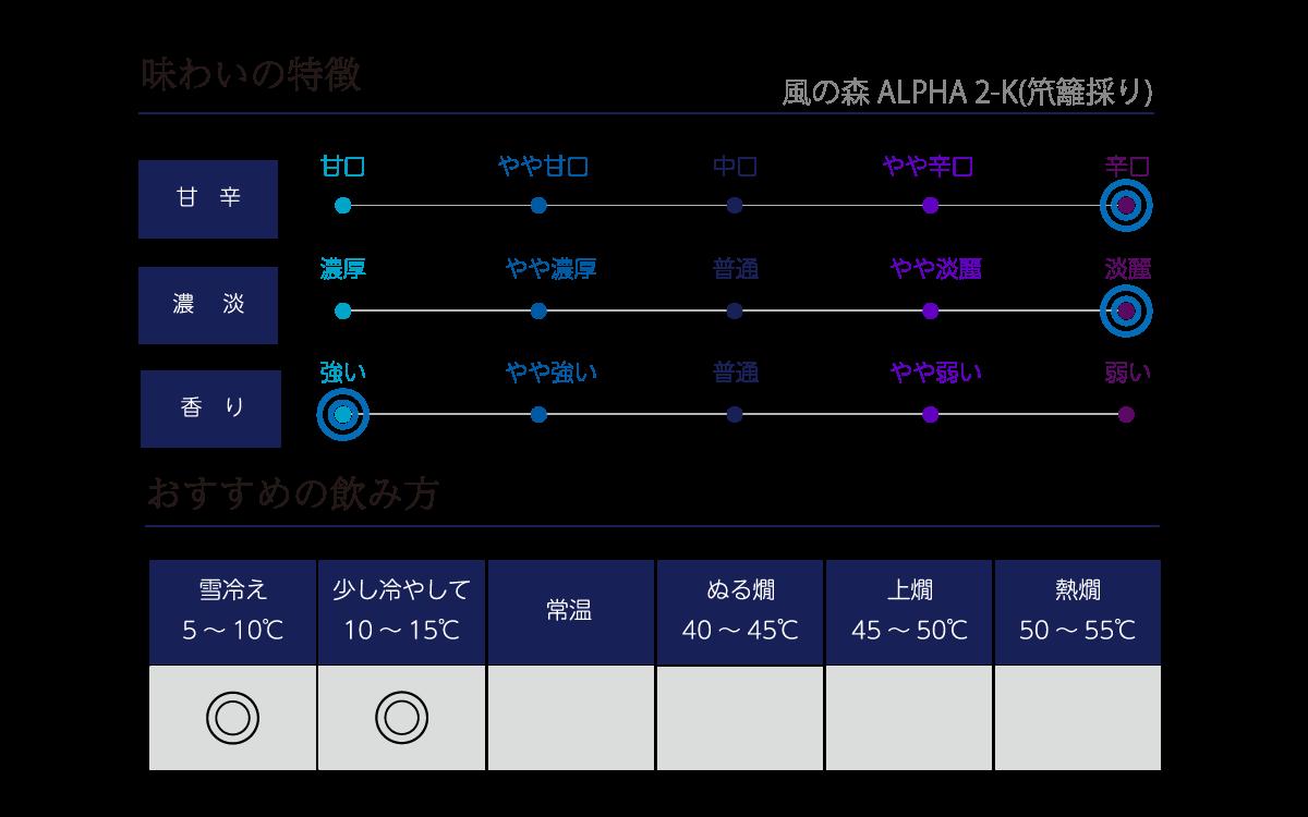 風の森 アルファTYPE2-K(笊籬採り)の味わい表