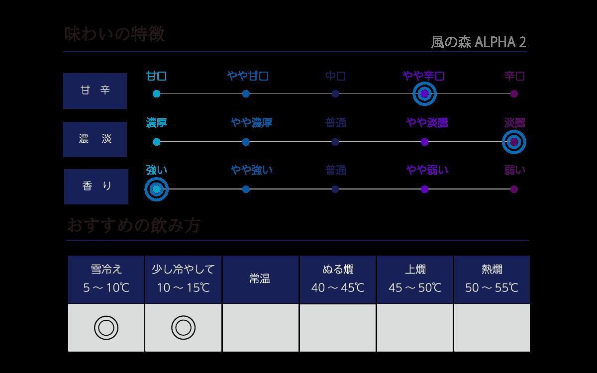 風の森 アルファ TYPE2の味わい表