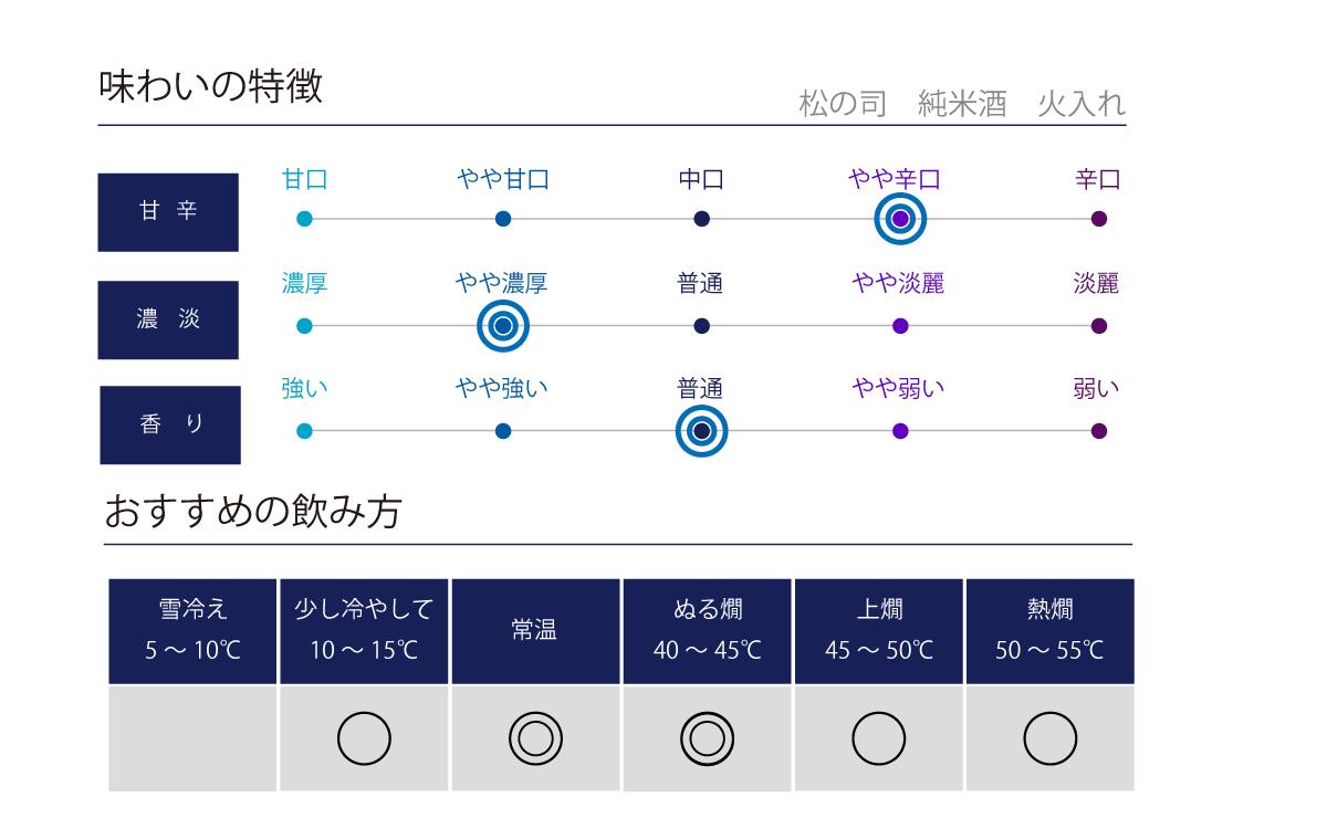 松の司 純米の味わい表