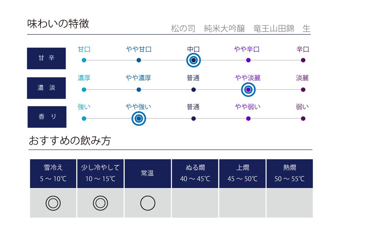 松の司 純米大吟醸 竜王産山田錦 生の味わい表