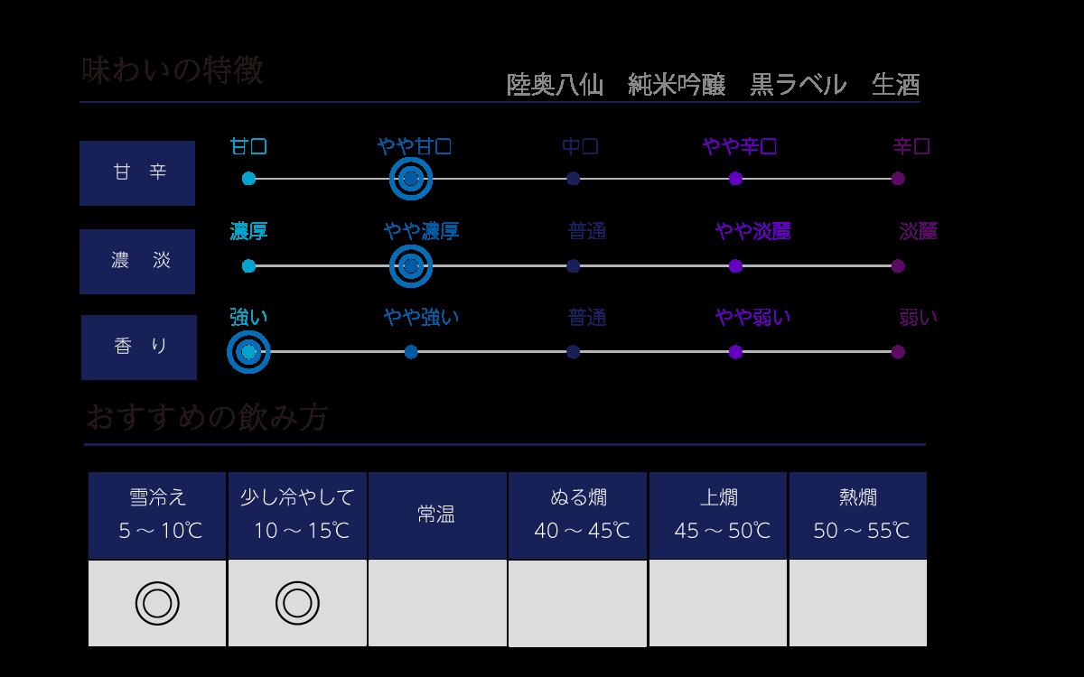 陸奥八仙 黒ラベル 純米吟醸の味わい表