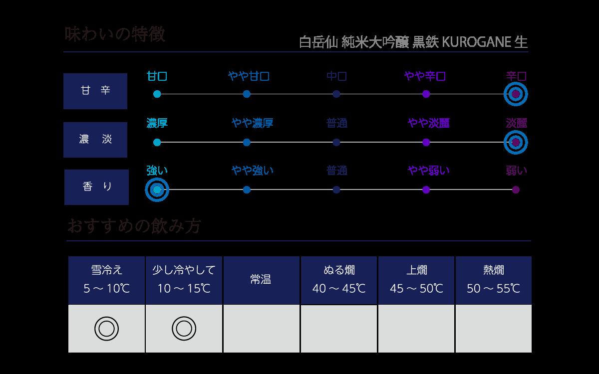 白岳仙 純米大吟醸 黒鉄 KUROGANE 生の味わい表