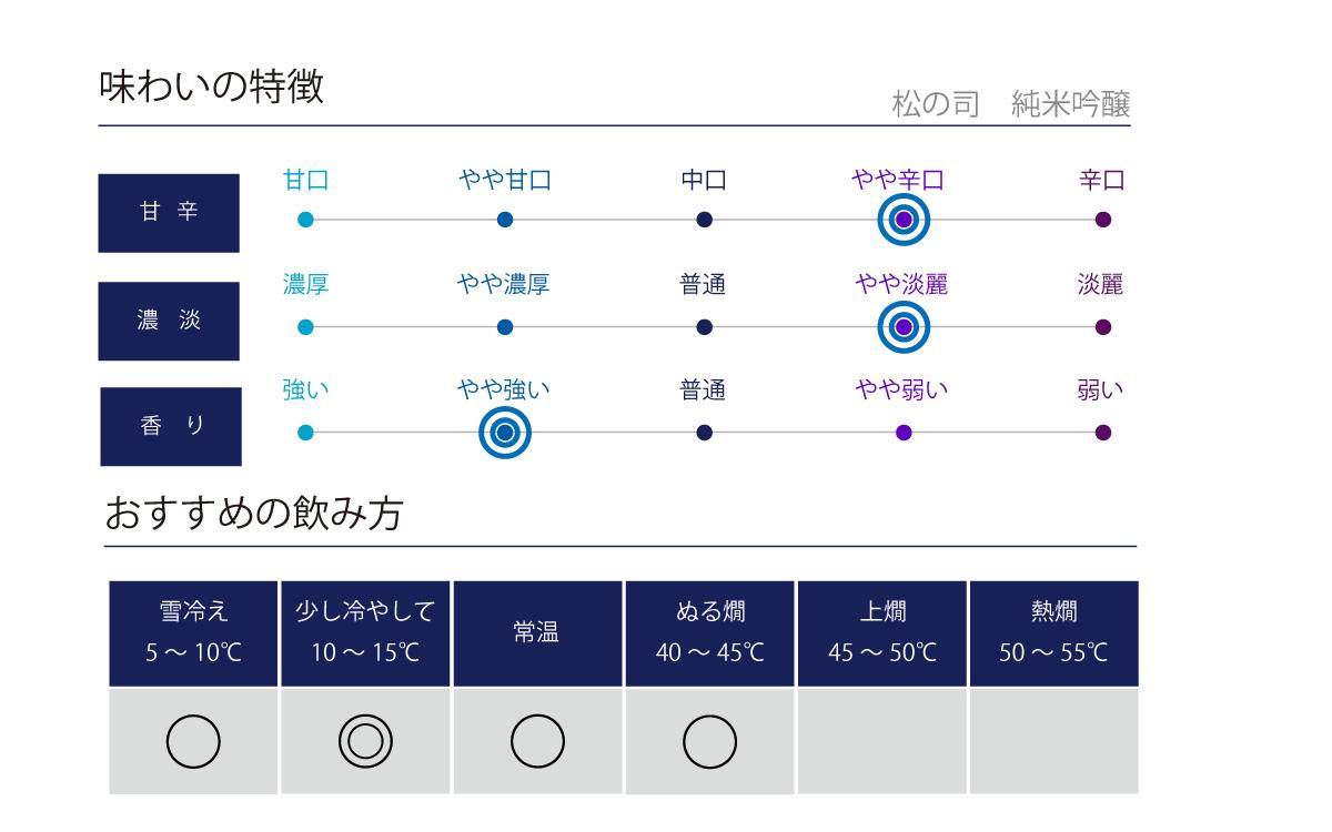 松の司 純米吟醸の味わい表
