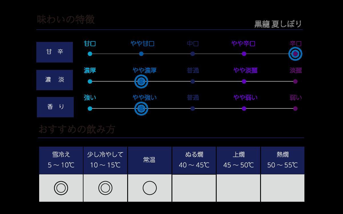 九頭龍 純米 夏しぼりの味わい表