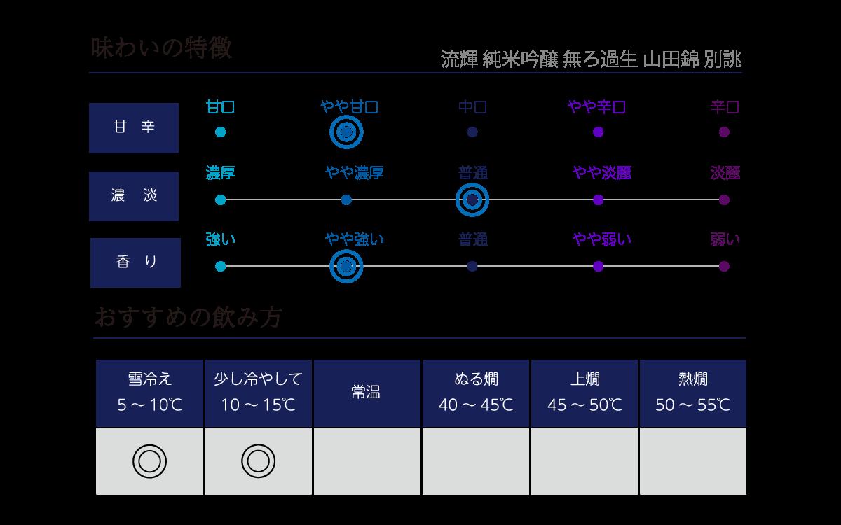 流輝 純米吟醸 無濾過生 山田錦9号の味わい表