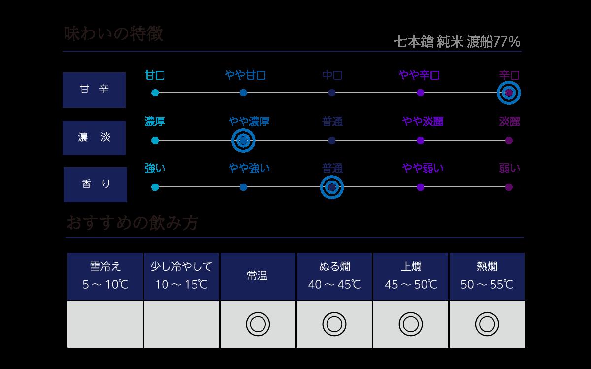 七本鎗 純米 渡船77%の味わい表
