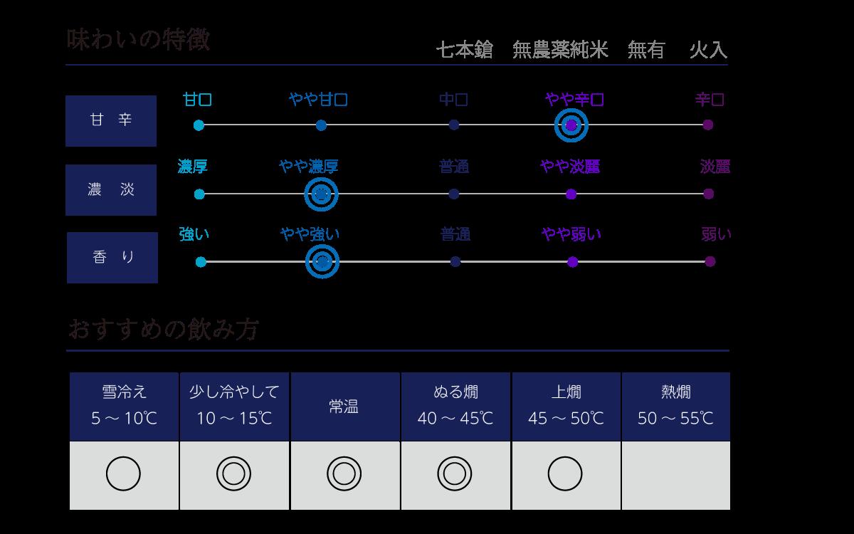 七本鎗 無農薬純米 無有(むう)の味わい表