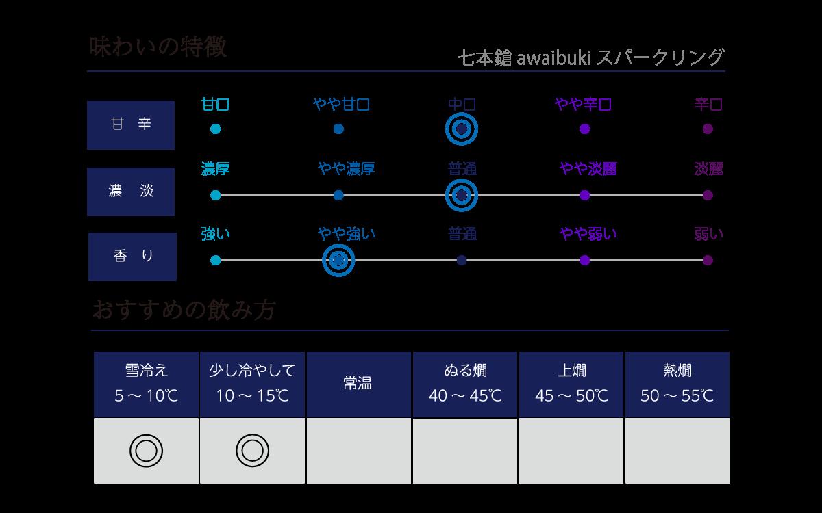 awaibuki スパークリングの味わい表