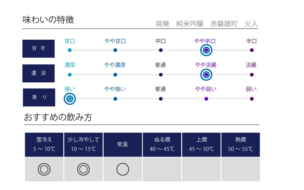 寫樂 純米吟醸 赤磐雄町 火入 1.8L味わい表