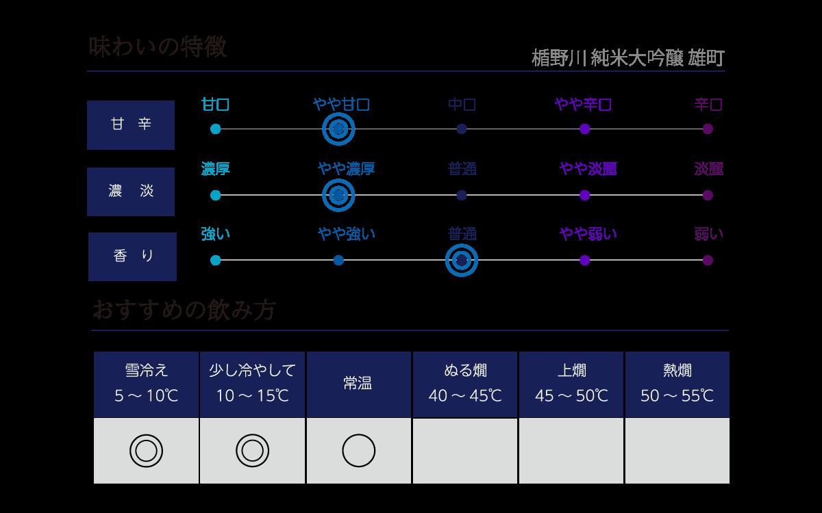 楯野川 純米大吟醸 雄町の味わい表