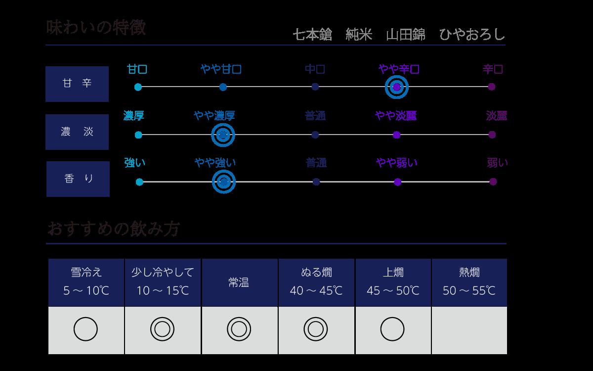 七本鎗 純米 山田錦 ひやおろしの味わい表