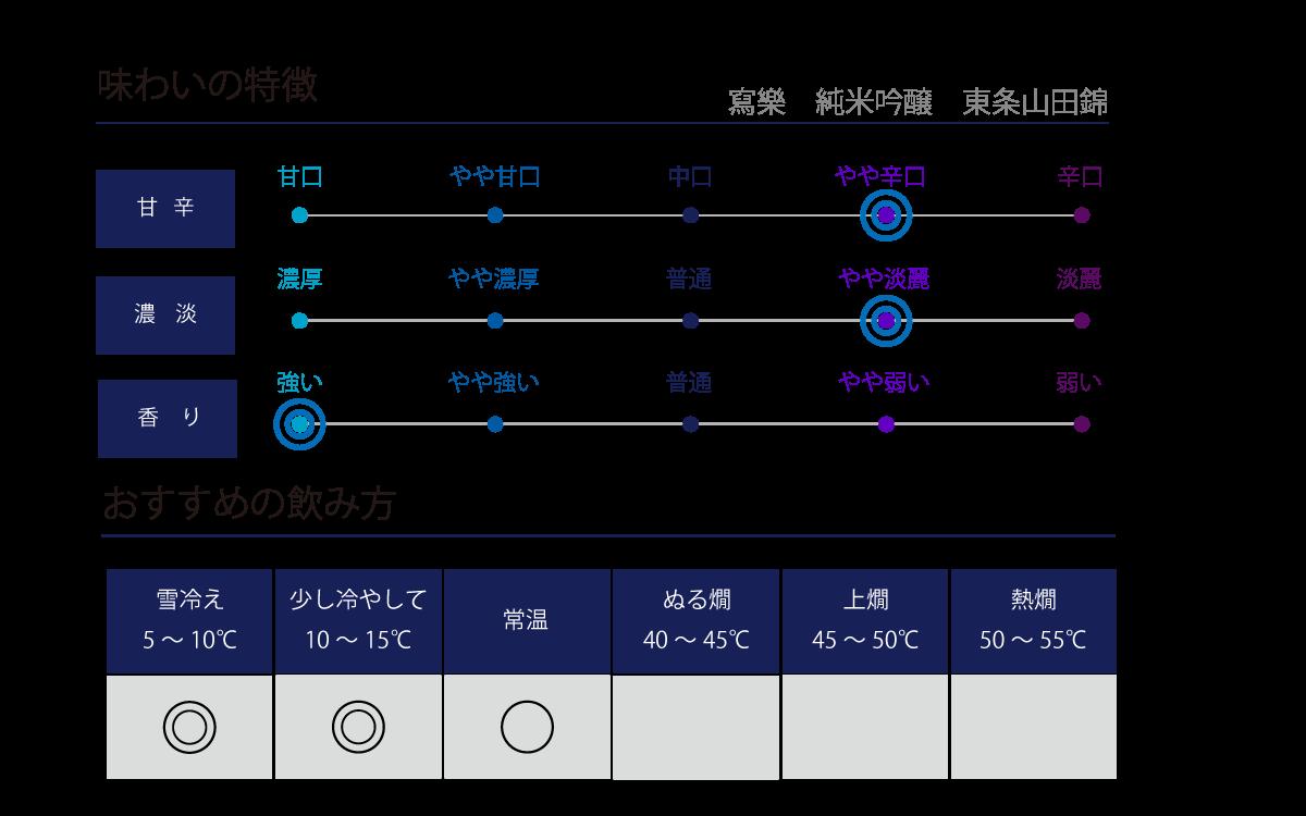 寫樂 純米吟醸 東条山田錦の味わい表