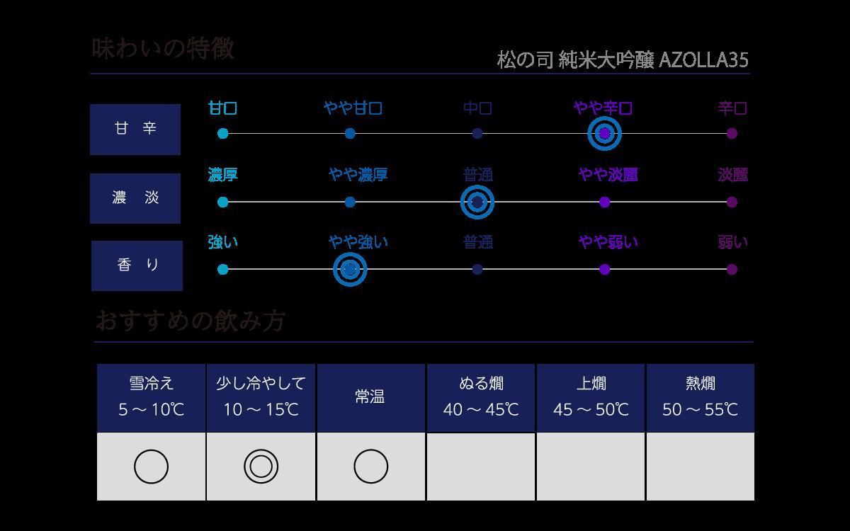 松の司 純米大吟醸 AZOLLA35の味わい表